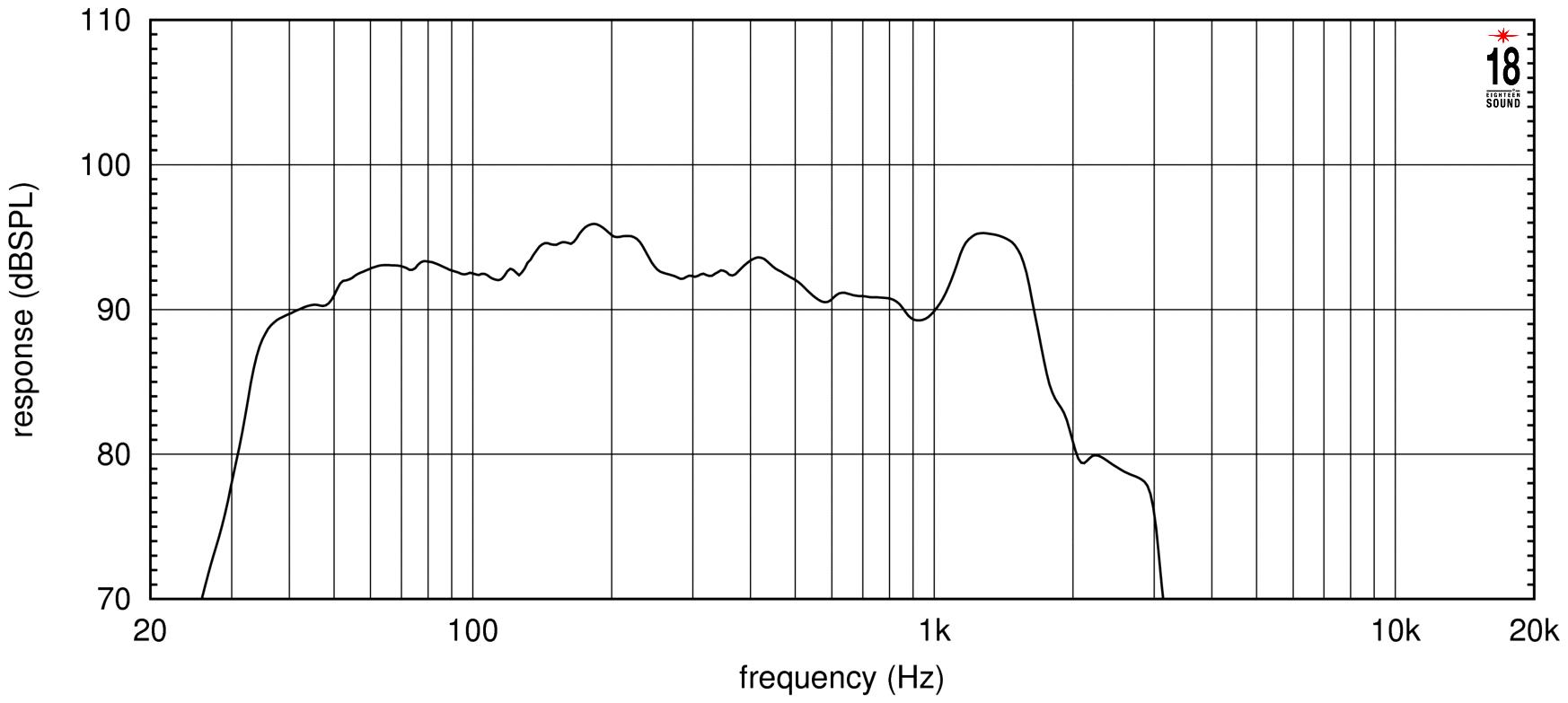 Eighteen Sound 18LW2500 - 18